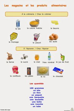 Paradiso delle mappe: Francese 2 media French Language Lessons, French Lessons, How To Speak French, Learn French, French Education, French Expressions, Teaching French, Book Activities, School Projects
