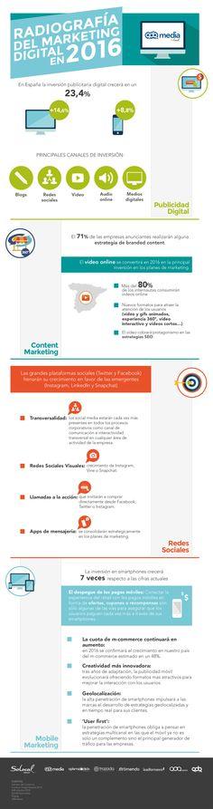 Radiografía del Marketing Digital en España 2016  #infografia #infographic #marketing