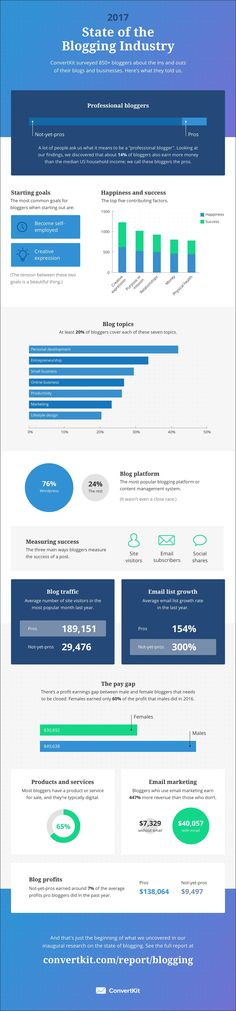 """Our mission here at ConvertKit is to help turn blogging into a legitimate career. We're not just talking """"how to make money on the internet"""" kind of blogging, but the important work so many of our customers are doing to help their readers live better lives, be more informed, and create positive change in the …"""