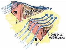Arquitetura Bioclimática: Influência da implantação e da orientação na ventilação natural Genius Loci, Urban Landscape, Landscape Design, Passive Cooling, Temporary Structures, Site Analysis, Design Guidelines, Ventilation System, Roof Design