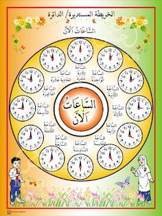 I THINK BAHASA ARAB: PETA I THINK BAHASA ARAB Arabic Alphabet Letters, Arabic Alphabet For Kids, Body Parts Preschool, Arabic Verbs, Islam For Kids, Arabic Lessons, Arabic Language, Learning Arabic, Writing Paper