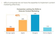 Content Marketing expertise