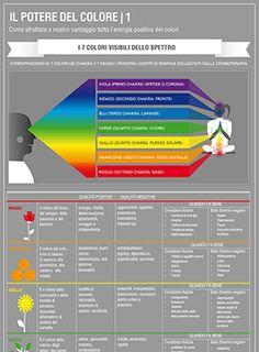 Ogni colore ha le sue caratteristiche e le sue proprietà: la cromoterapia ci insegna a riconoscerli e a utilizzarli per il nostro benessere: in casa, nei bagni cromoterapici e nella scelta del cibo. Scopriamo come sfruttare a nostro vantaggio tutta l'energia positiva dei colori nella nostra infogra