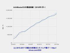 ArbiMasterD3利用申込開始のお知らせ 12年の日経225先物の自動発注の経歴を持つ三澤勇一氏... | 期間限定4月18日5月8日で高度なサヤ取りを全自動で行うArbiMasterD3の利用申込を募集中更新http://mt-ea.com/225/3627 . プロフィールのホームページでメニューの日経225先物のシストレで稼ぐから損益ランキングが確認できます . #日経 #日経平均 #日経平均株価 #日経225 #日経225先物 #先物 #株式投資 #投資 #シストレ #システムトレード #資産運用 #自動売買 #稼ぐ
