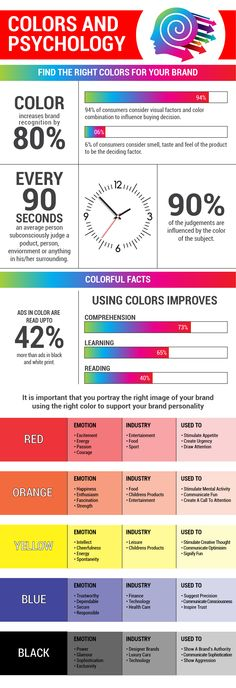 Psychology infographic and charts Why must you select the right color for your brand? Infographic Description Right color scheme can increase the Marketing Data, Digital Marketing, Media Marketing, Color Meanings, Graphic Design Tips, Color Psychology, Business Education, Illustrations, Color Theory