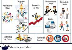 """La definición del modelo canvas dice """"Un modelo de negocios describe la forma en que una organización crea, desarrolla y captura VALOR""""."""