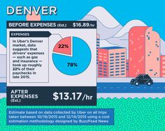 uber in denver news