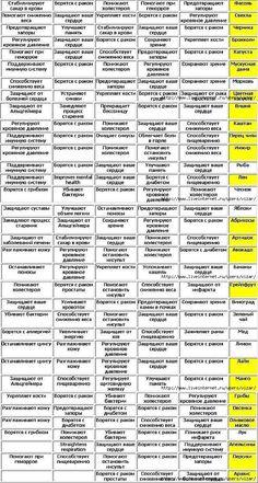 ab9bf3b880d4 зелёная аптечка. Правильный ДетоксЗдоровый Образ ЖизниЗдоровое  ПитаниеЗдоровье ...