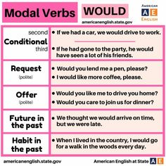 Modal verbs : WOULD #learnenglish ""