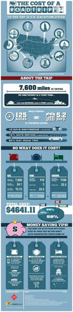 Fresh on IGM > USA Road Trip Cost: Ready for adventure? I Drive Safely and GasBuddy bring this tempting report breaking down the cost of a trip around USAs top 10 vacation cities.  > http://infographicsmania.com/usa-road-trip-cost/