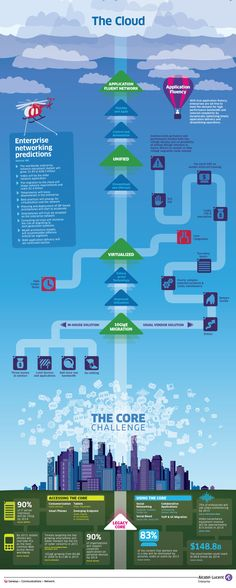 The Cloud - application fluent network, unified, virtualised and 10GigE migration infographic from Alcatel-Lucent.