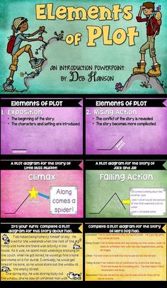 Use this plot PowerPoint to teach your students about plot elements. After being introduced to the elements of a plot diagram, students will read a short story and fill out a plot diagram.