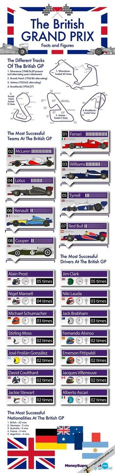 British Grand Prix info graphic