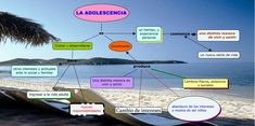 mapa conceptual sobre adolescencia en Educagratis Assessment, Maps, Physical Change, Interactive Activities, Business Valuation