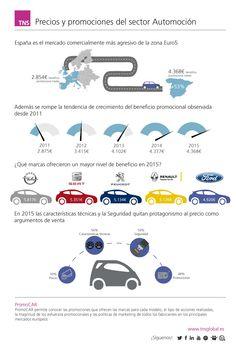 Precios y promociones del sector Automoción