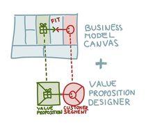 Business Model Canvas & Value Proposition Canvas