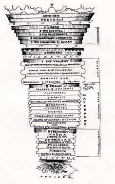Hell according to Dante   Symbols and Arcana   Pinterest   Circles ...