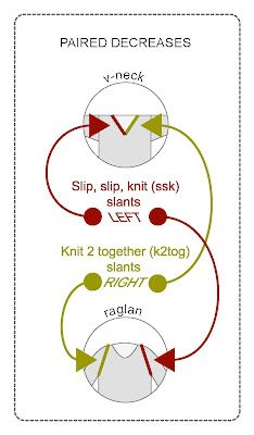 Three decreases-- *knit 2 together *slip, slip, knit *3 stitch decrease