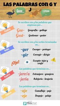 Las palabras con g y j Spanish Grammar, Spanish Vocabulary, Spanish Language Learning, Teaching Spanish, Learn To Speak Spanish, Learn Spanish Online, Spanish Lessons For Kids, Language Immersion, Reading Club
