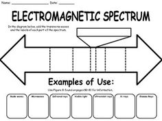 Electromagnetic Spectrum: Waves Concept Map | Different types ...