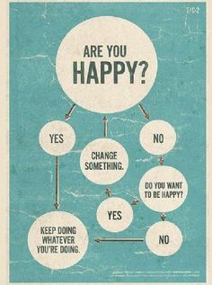 "Check list for ""Are You Happy?"""