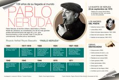 Pablo Neruda, el escritor chileno, diplomático y Premio Nobel de Literatura, es considerado como uno de los más grandes poetas latinoamericanos del siglo XX y con gran reconocimiento a nivel mundial.