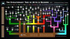 Peta evolusi mite & agama