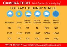 Free guide to Sunny 16 Rule and your Iso Camera Setting | Creative Photography Classes