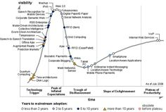 Gartner Highlights Key Emerging Technologies - Mimul's Developer World