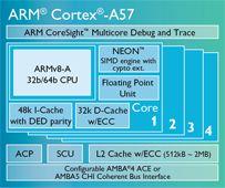 Cortex-A57 Processor Image