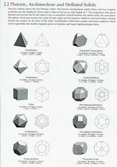 Platonic Solidsand archimedean solids.