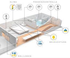 Setzen Sie bereits bei der Planung auf Energieeffizienz, Komfort, Performance und Sicherheit mit Zennio´s KNX-Lösungen!