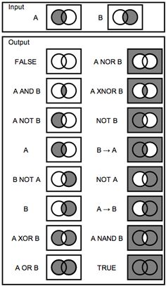 An illustration of logic gates (truth conditions expressed graphically in venn diagrams). Computer Technology, Computer Programming, Computer Science, Logic Math, Maths, Desenvolvedor Web, Electronic Schematics, Math Formulas, Electronic Engineering