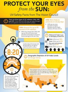 UV protection for your eyes