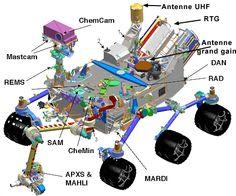 Diagram of Curiosity Mars Rover (Image: NASA)