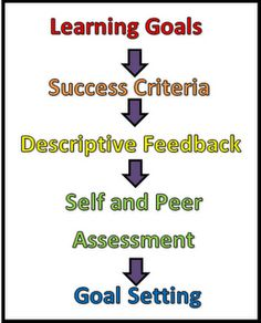 Talking Inquiry - Learning Goals and Success Criteria Formative Assessment Strategies, Peer Assessment, Student Self Assessment, Assessment For Learning, Learning Targets, Learning Goals, Learning Objectives, Student Learning, Student Centered Learning