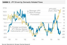 MS: JAP's retail margin FX community is generally short JPY vs high-yielding foreign currencies#Sober Lookfinis#August 24 2016 at 06:24AM#via-IF