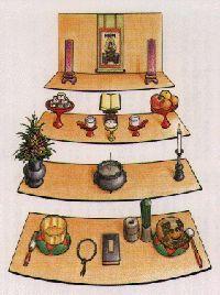 Buddha Altar | SOTOZEN-NET
