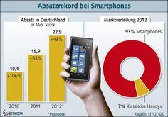 Standard-Handys sterben aus