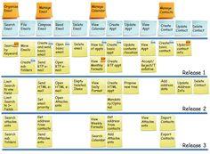 User Story Map - Agile Buddha