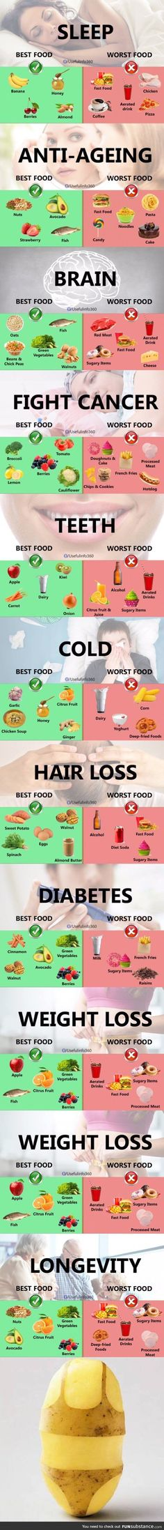 Best and worst FOOD....NOT completely accurate, asmeat and animal dairy are NEVER healthy for you (the dangers DO out weigh the manipulated view of any benefits, so skip those, go VEGAN and reap the rewards of better health and a better life! http://healthyquickly.com/27-proven-tummy-tightening-foods/