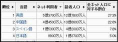 日本語・英語圏でのインターネットユーザー数と、英語サイトでのPV(ページビュー)数