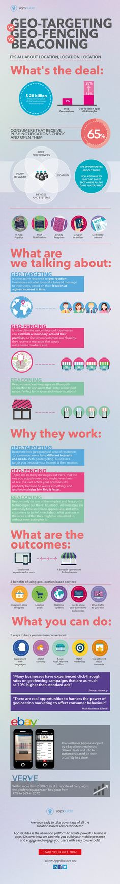 Geotargeting Vs. Geofencing Vs. Beaconing: the art of nailing time and place #INFOGRAPHIC #Ibeacon