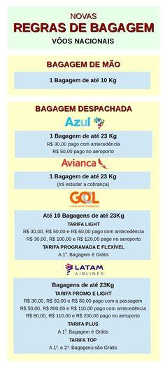 Novas regras para bagagem de mão e bagagem despachadas em vôo aéreo nacional no Brasil para a companhias de aviação Azul, Gol, Avianca e LATAM Airlines
