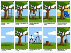 La gestion de projet vue par les différents intervenants d'un projet :-)