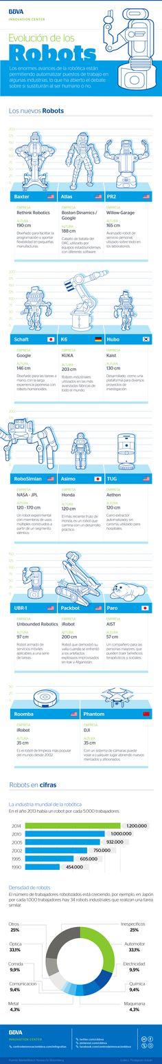 Infografía: evolución de los robots   #BBVAinfographics #infographics #infographic #infografía #infografías #robot #robots #tecnología #tech #technology #innovación #innovation #design #diseño