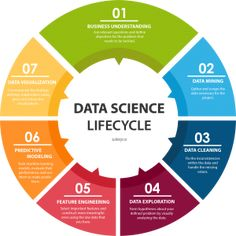 Data engineering closely works in collaboration with Data Science. Read more to know the concept of Data Engineering & it's importance in Data Science. Business Intelligence, Big Data, What Is Data Science, Machine Learning Artificial Intelligence, It Management, Master Data Management, Visualisation, Data Visualization Tools, Computer Programming