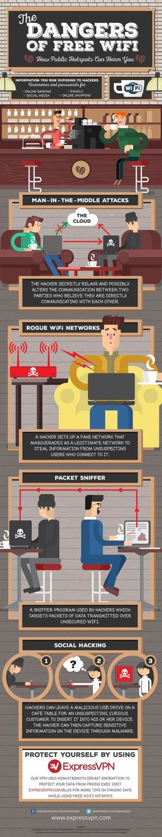 The Dangers of Free Wi-Fi [Infographic]