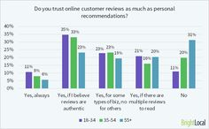 89% of consumers 18-34 trust reviews vs. 69% aged 55+