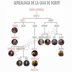 ecthelion family tree